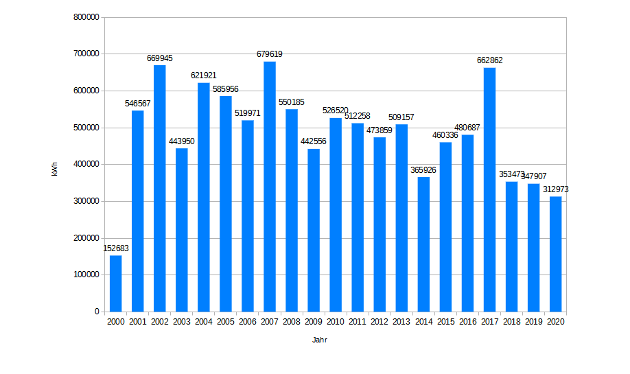 Säulendiagramm mit der jährlichen Leistung